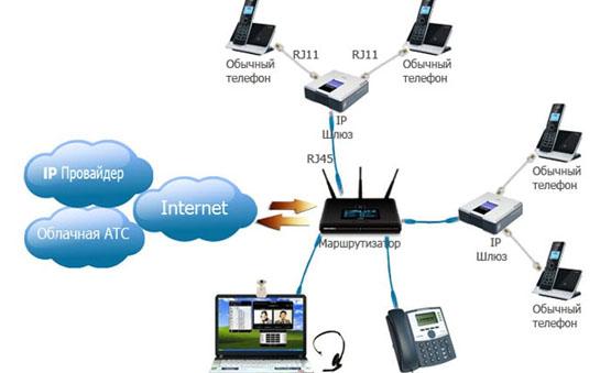 Розыск через IP-адреса/телефонию